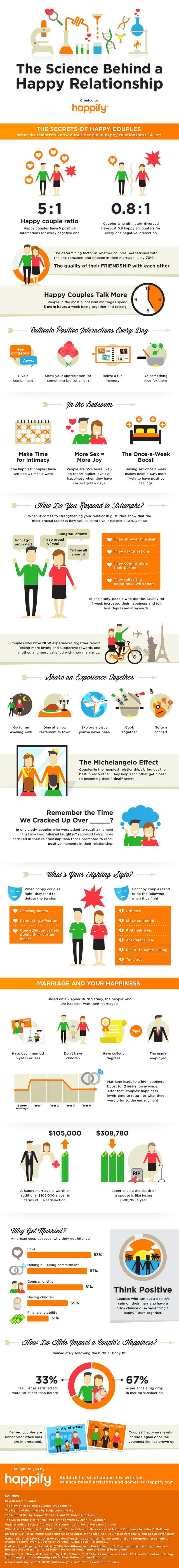 infografic cupluri