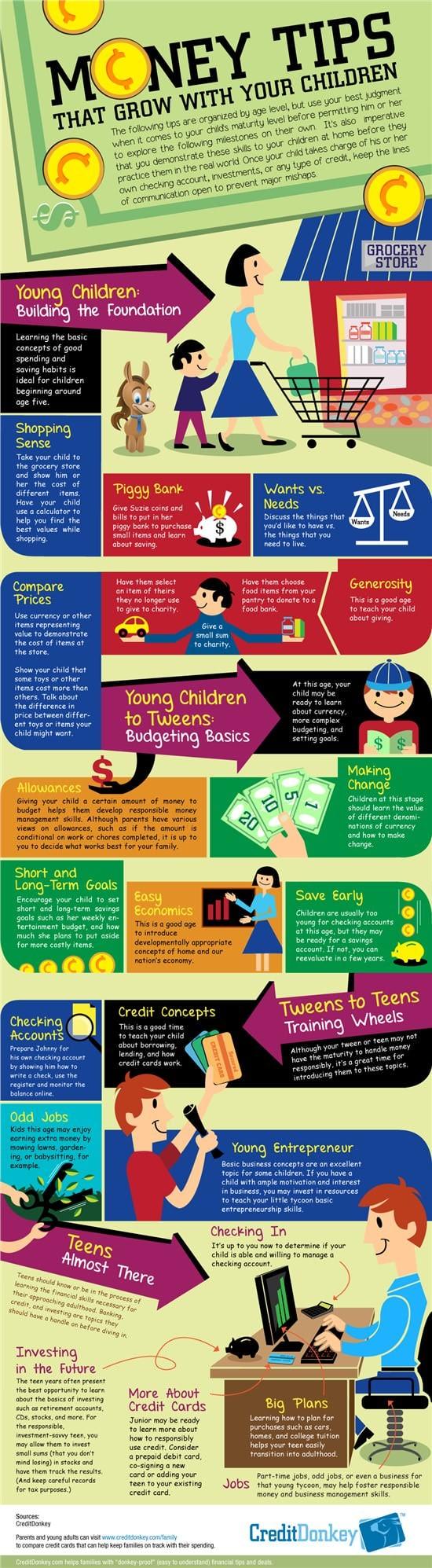 infografic - educatie financiara