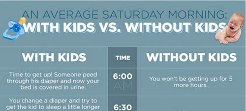 Cum arată o dimineață de sâmbătă cu sau fără copii